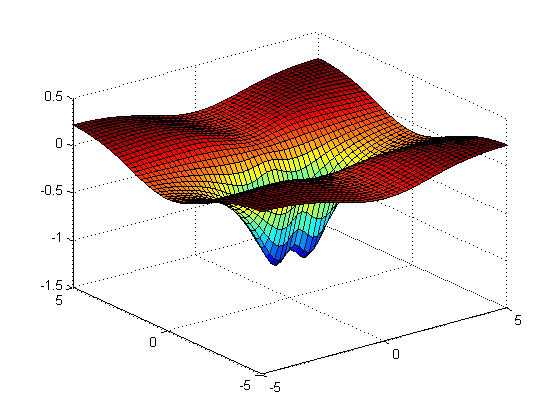 Visualizing Functions of Several Variables and Surfaces